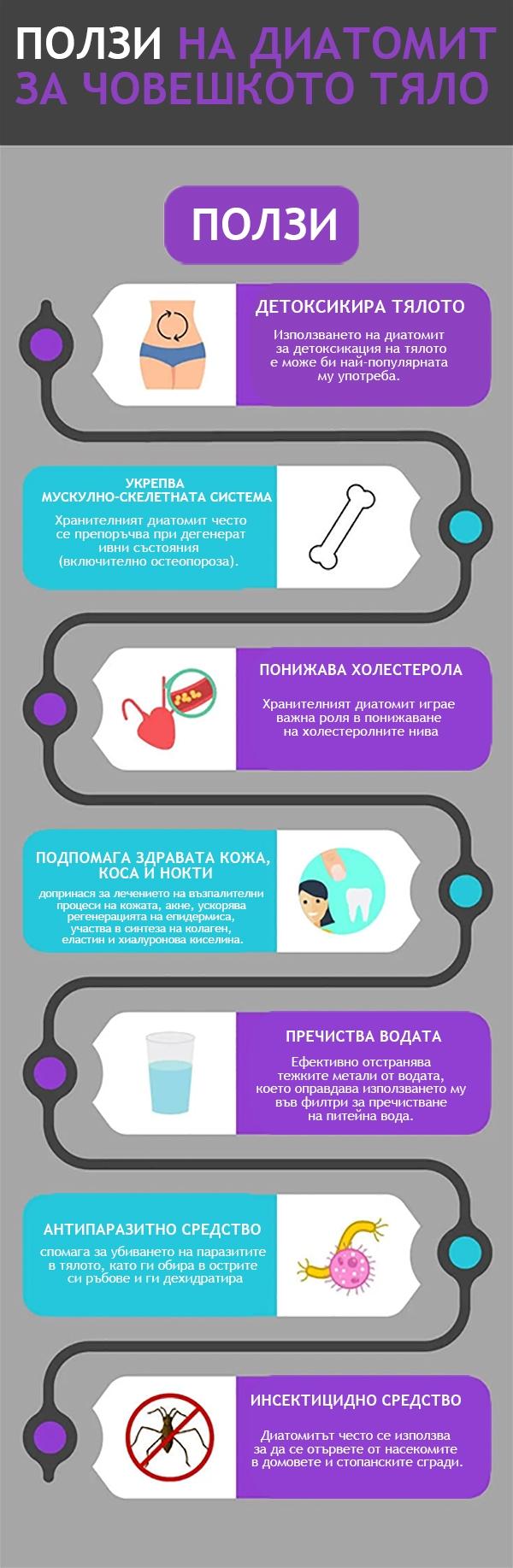 Начин на употреба, диатомит, пръст, силиций, как се пие, за каква, действие,